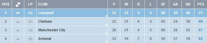 March 2014 League table