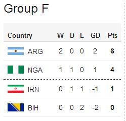 Group F after two matches—Source: BBC