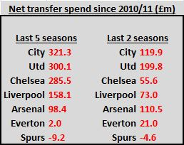 Top 7 expenditure in five seasons
