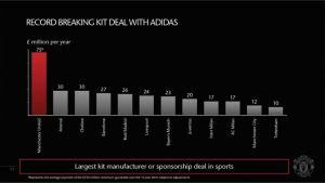 United Adidas deal