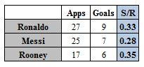 Rooney vs the best
