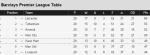 League table with 9 games to go